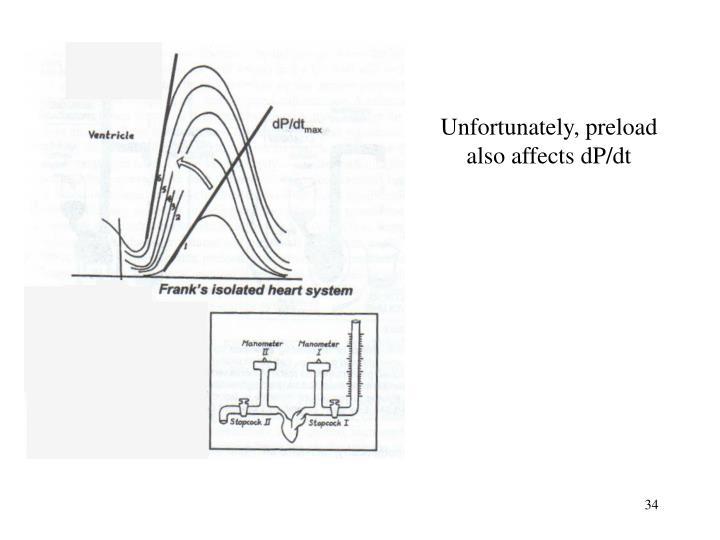 Unfortunately, preload also affects dP/dt