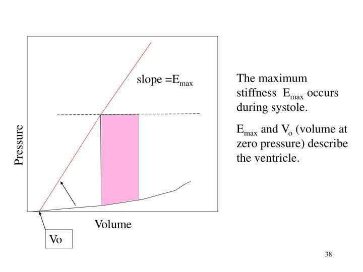 The maximum stiffness  E