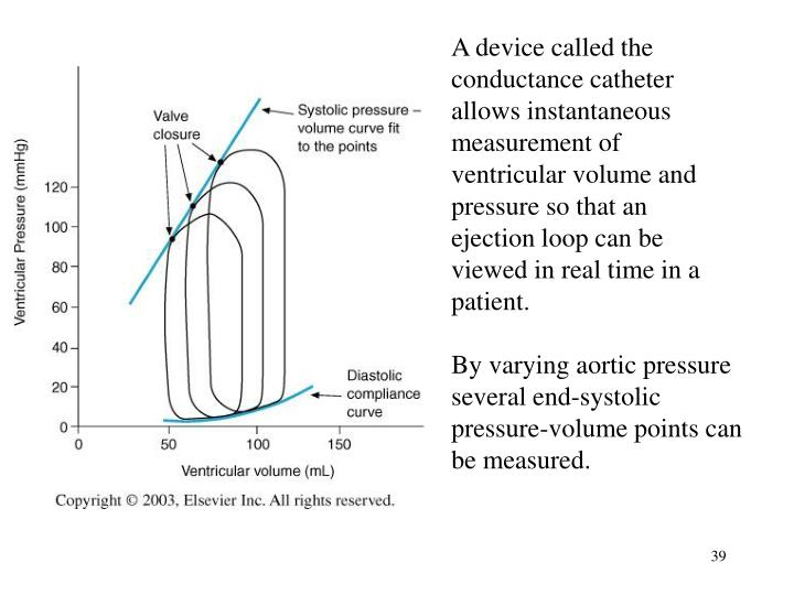 A device called the conductance catheter allows instantaneous measurement of ventricular volume and pressure so that an ejection loop can be viewed in real time in a patient.