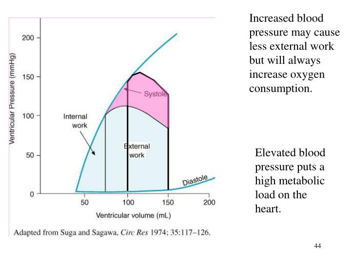 Increased blood pressure may cause less external work but will always increase oxygen consumption.