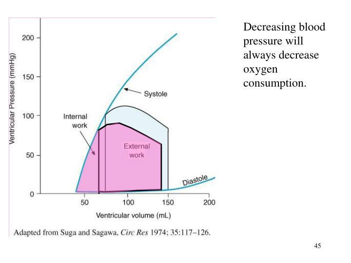Decreasing blood pressure will always decrease oxygen consumption.