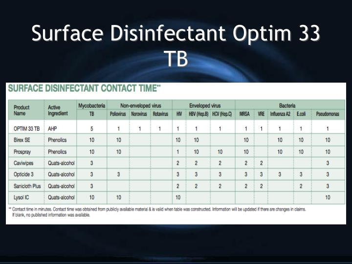 Surface Disinfectant Optim 33 TB