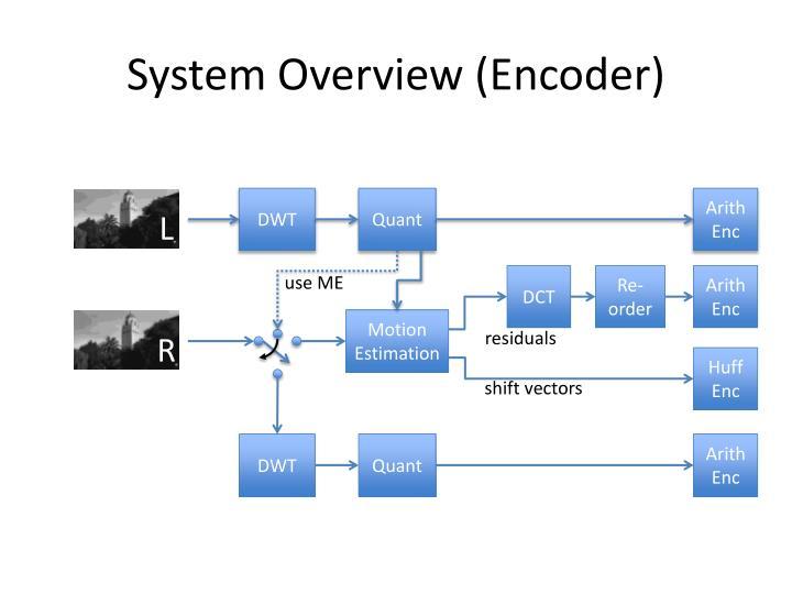 System overview encoder