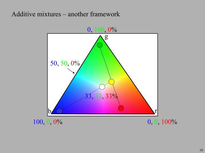 Additive mixtures – another framework