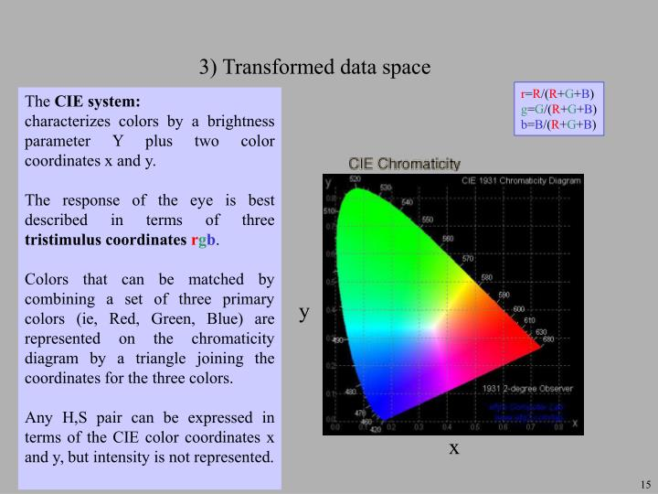 3) Transformed data space