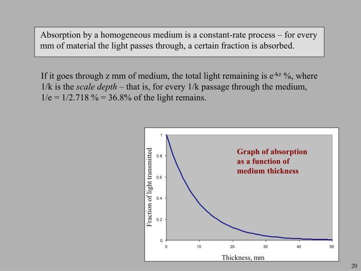 Fraction of light transmitted