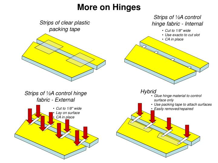 More on Hinges