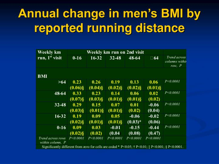 Annual change in men's BMI by reported running distance