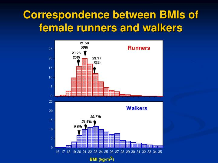 Correspondence between BMIs of female runners and walkers