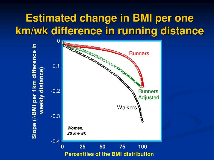 Estimated change in BMI per one km/wk difference in running distance