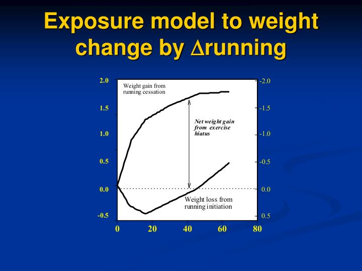Exposure model to weight change by