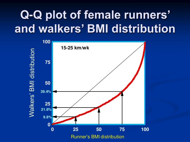 Q-Q plot of female runners' and walkers' BMI distribution