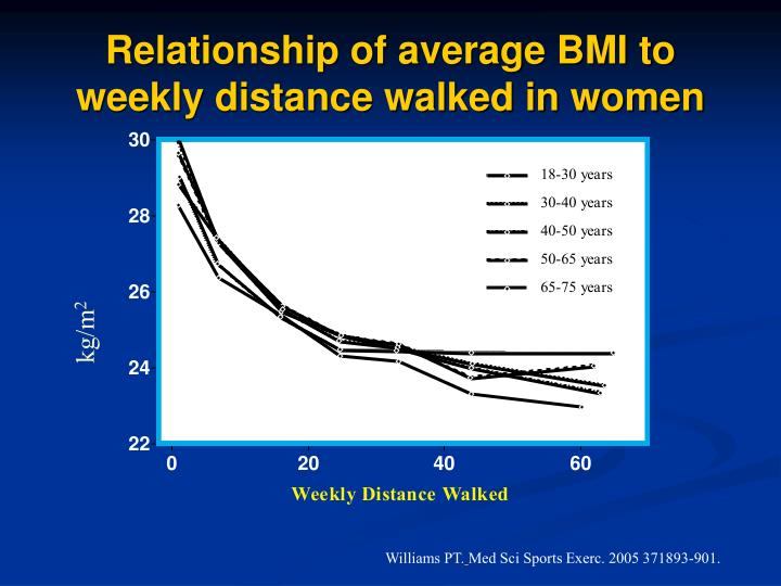 Relationship of average BMI to weekly distance walked in women