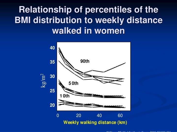 Relationship of percentiles of the BMI distribution to weekly distance walked in women