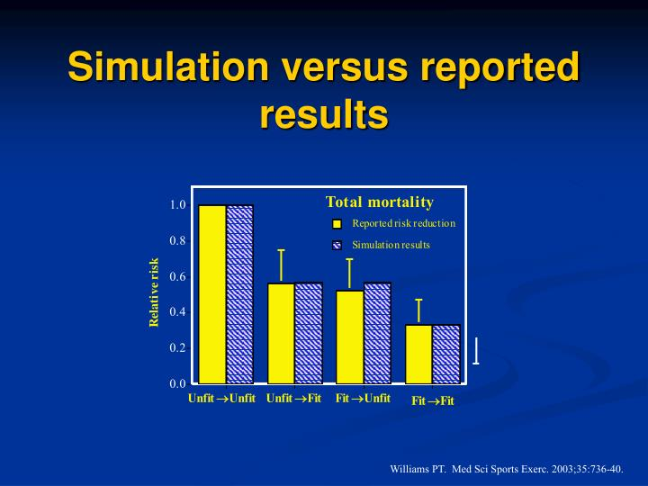 Simulation versus reported results