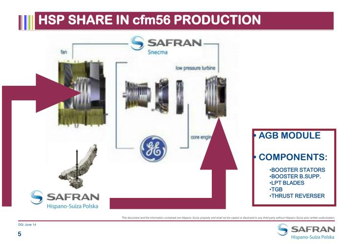 HSP SHARE IN cfm56 PRODUCTION