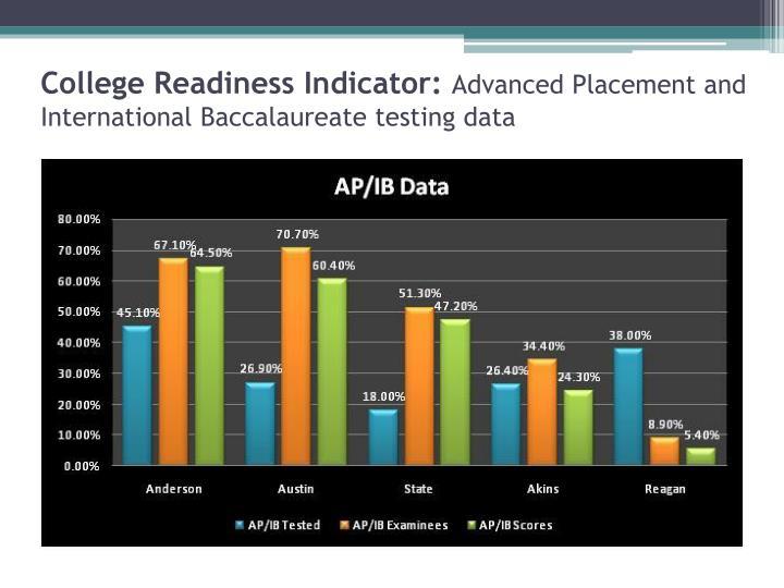 College Readiness Indicator: