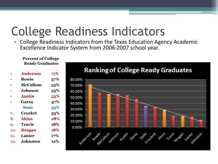 College Readiness Indicators