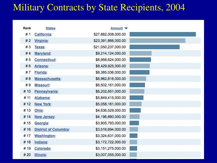Military Contracts by State Recipients, 2004