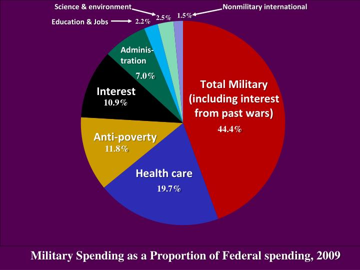 Military Spending as a Proportion of Federal spending, 2009
