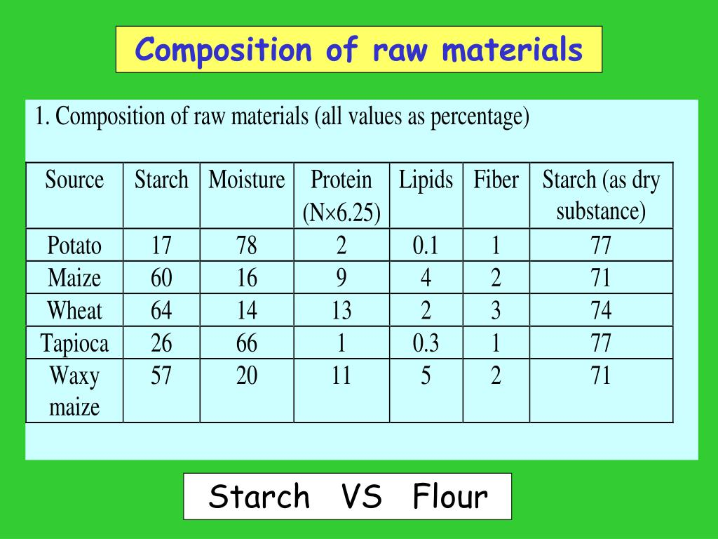 PPT - Starch plants PowerPoint Presentation - ID:3098017