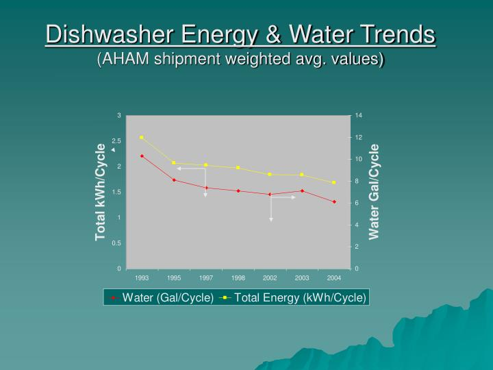 Dishwasher Energy & Water Trends