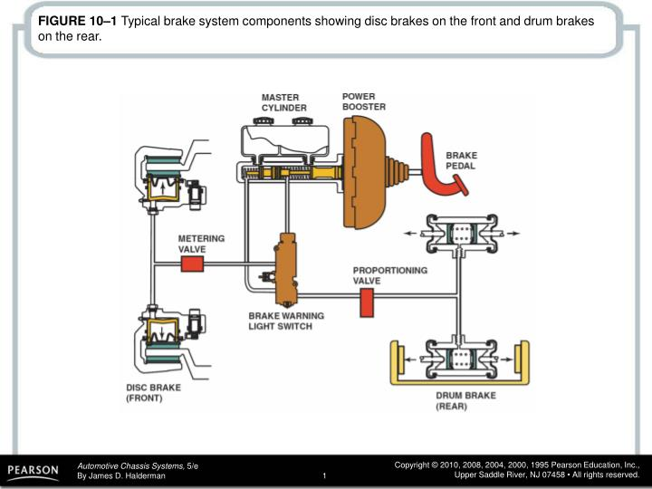 PPT - FIGURE 10–2 An exploded view of a typical drum brake