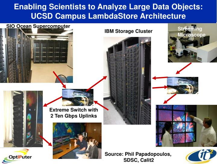 Enabling Scientists to Analyze Large Data Objects: