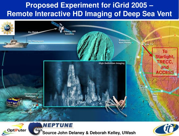 Proposed Experiment for iGrid 2005 –