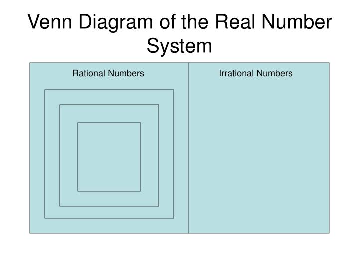 Ppt The Real Number System Powerpoint Presentation Id3098673