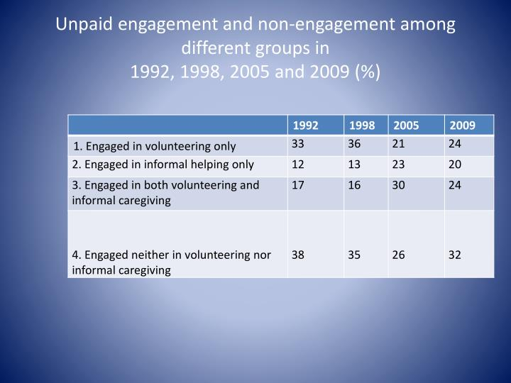 Unpaid engagement and non-engagement among different groups in