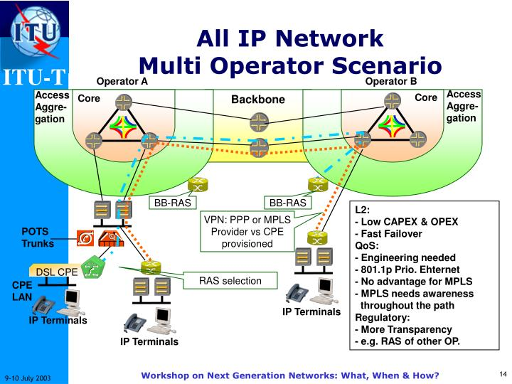 All IP Network