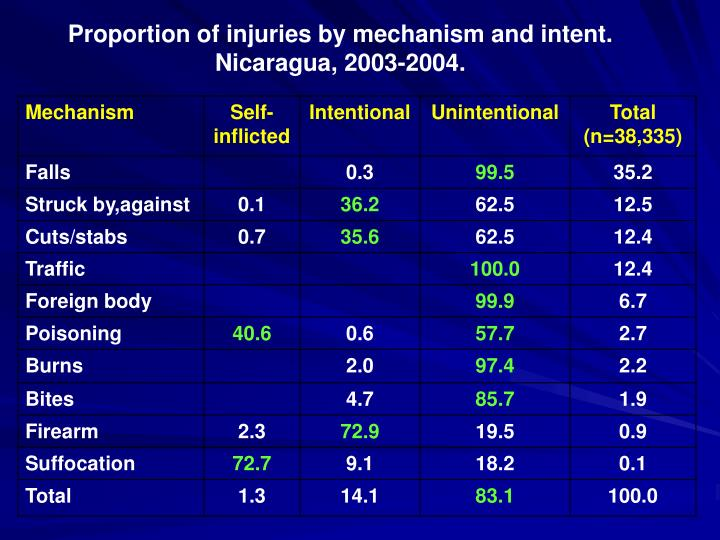 Proportion of injuries by mechanism and intent.
