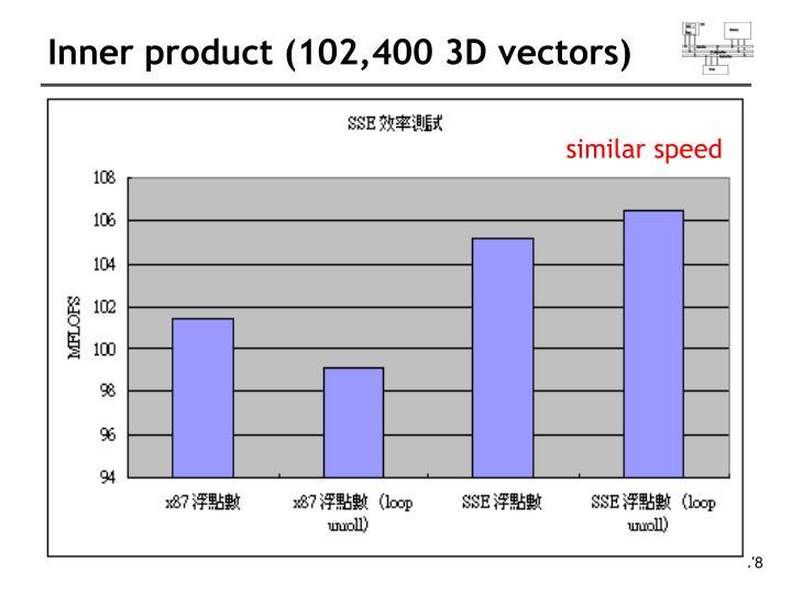 Inner product (102,400 3D vectors)