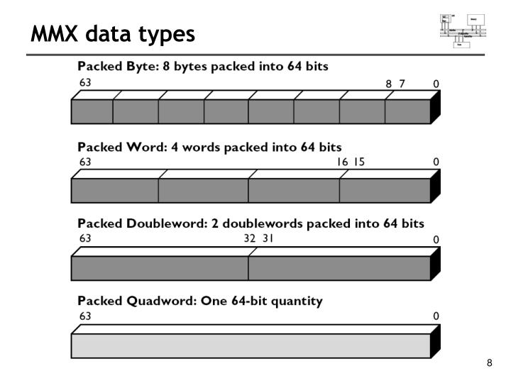 MMX data types
