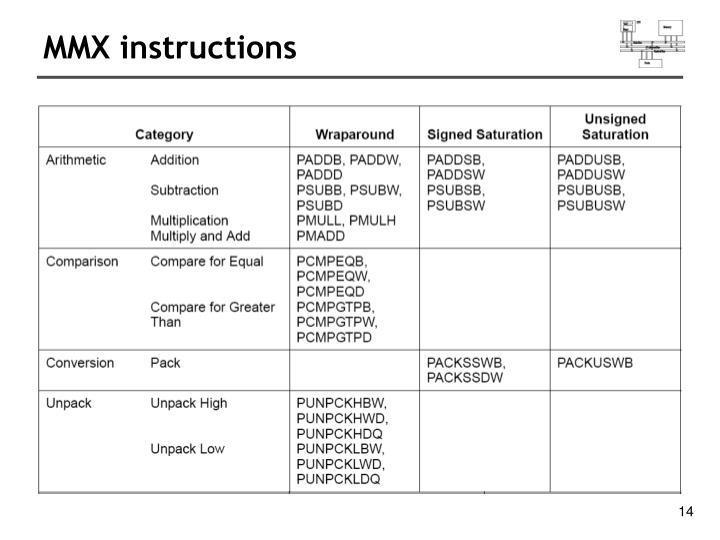 MMX instructions