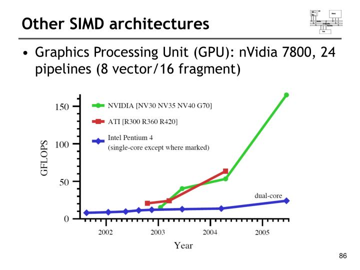 Other SIMD architectures