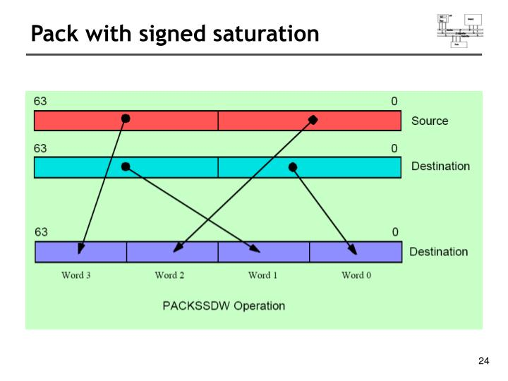 Pack with signed saturation