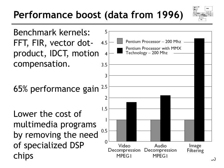 Performance boost (data from 1996)