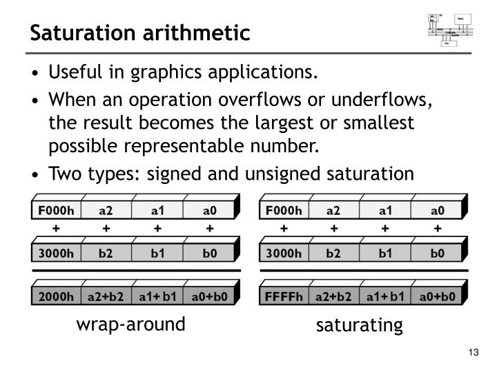 Saturation arithmetic