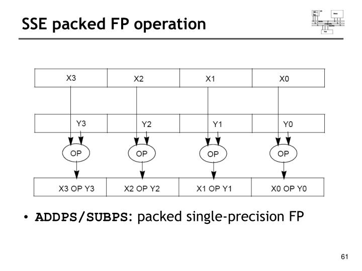SSE packed FP operation