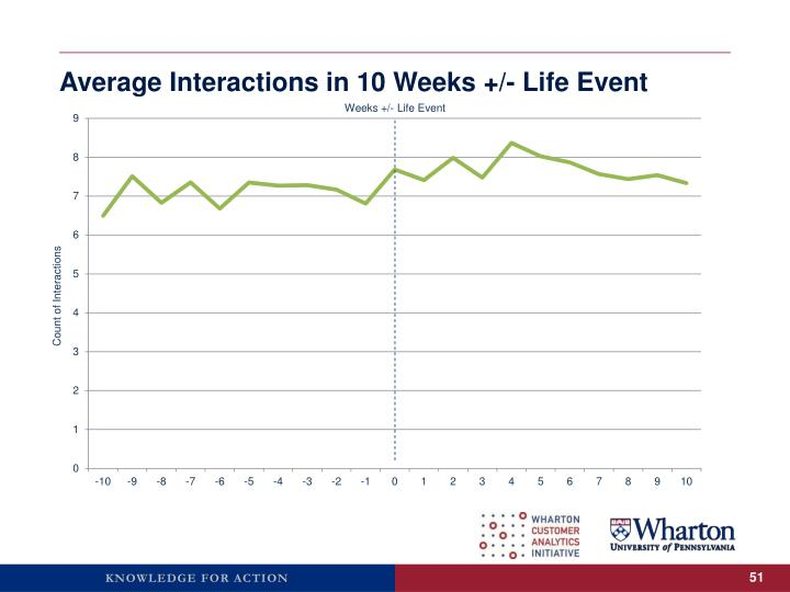 Average Interactions in 10 Weeks +/- Life Event