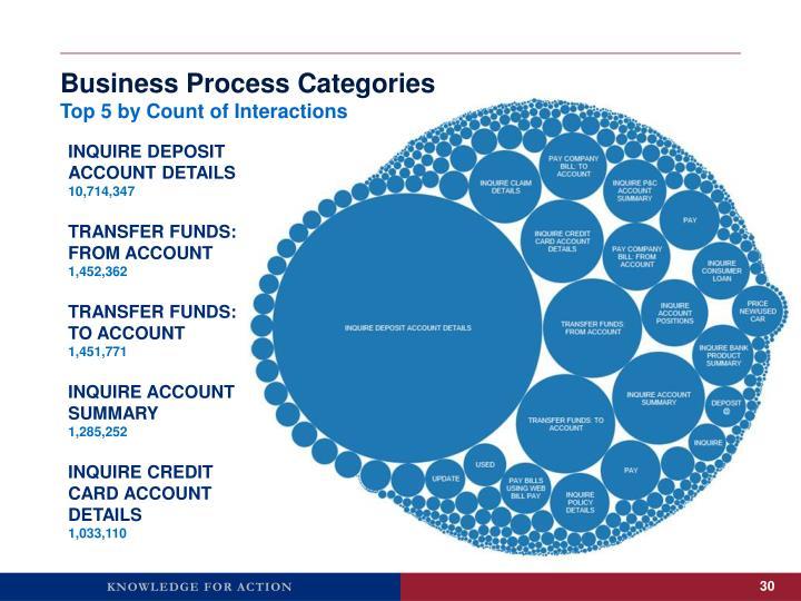 Business Process Categories