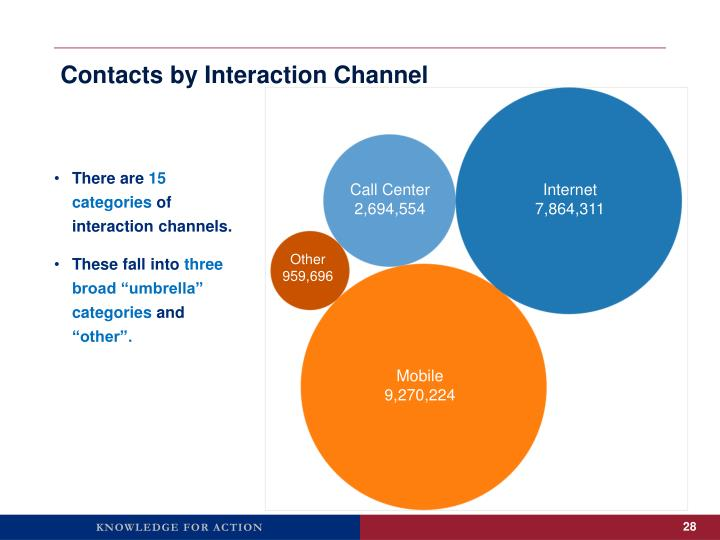 Contacts by Interaction Channel