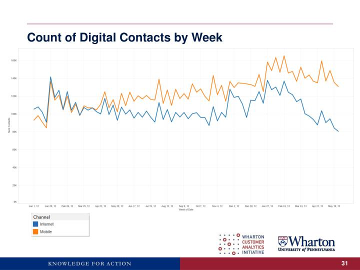 Count of Digital Contacts by Week