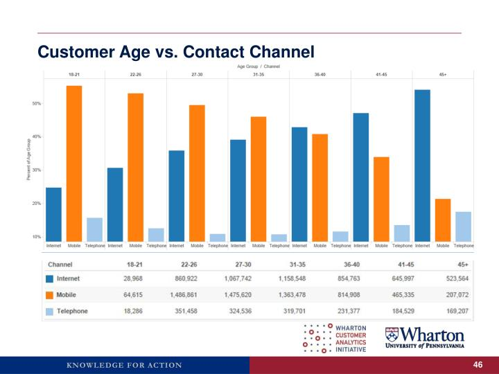 Customer Age vs. Contact Channel