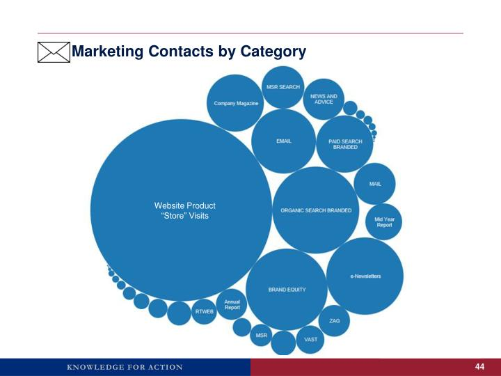 Marketing Contacts by Category