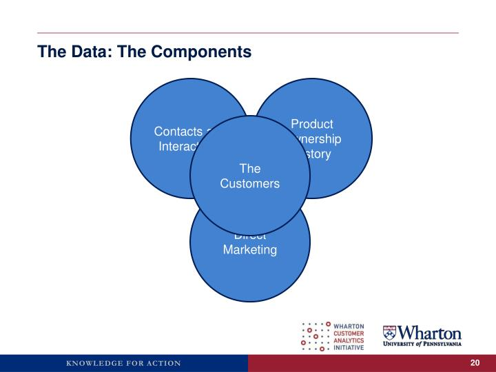 The Data: The Components