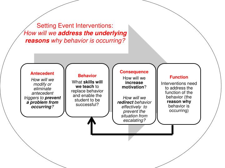 Setting Event Interventions: