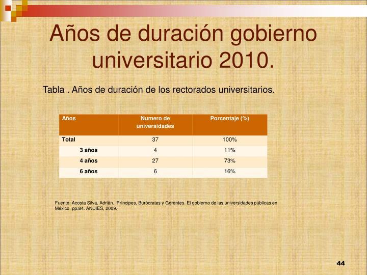 Años de duración gobierno universitario 2010.